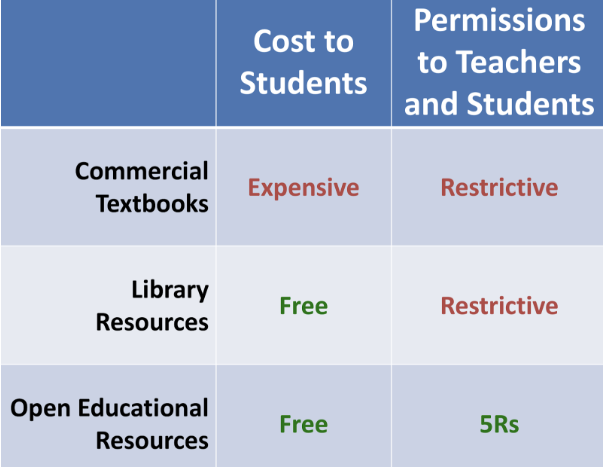 Cost to students chart