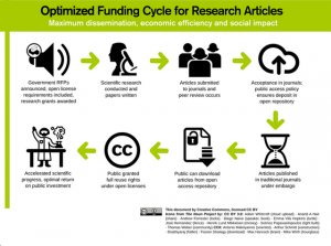 Optimized Funding Cycle for research articles