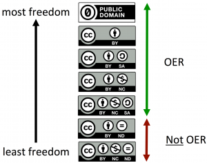 CC Licenses and public domain icon, from least free to most free