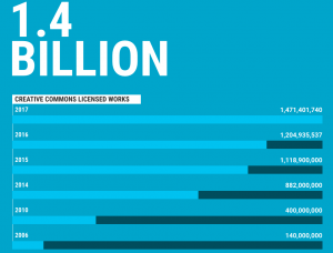 1.4 billion CC licensed works