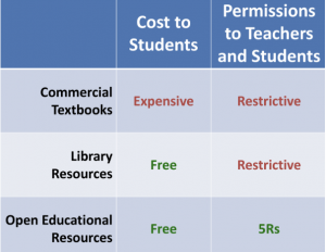 Cost to learners chart