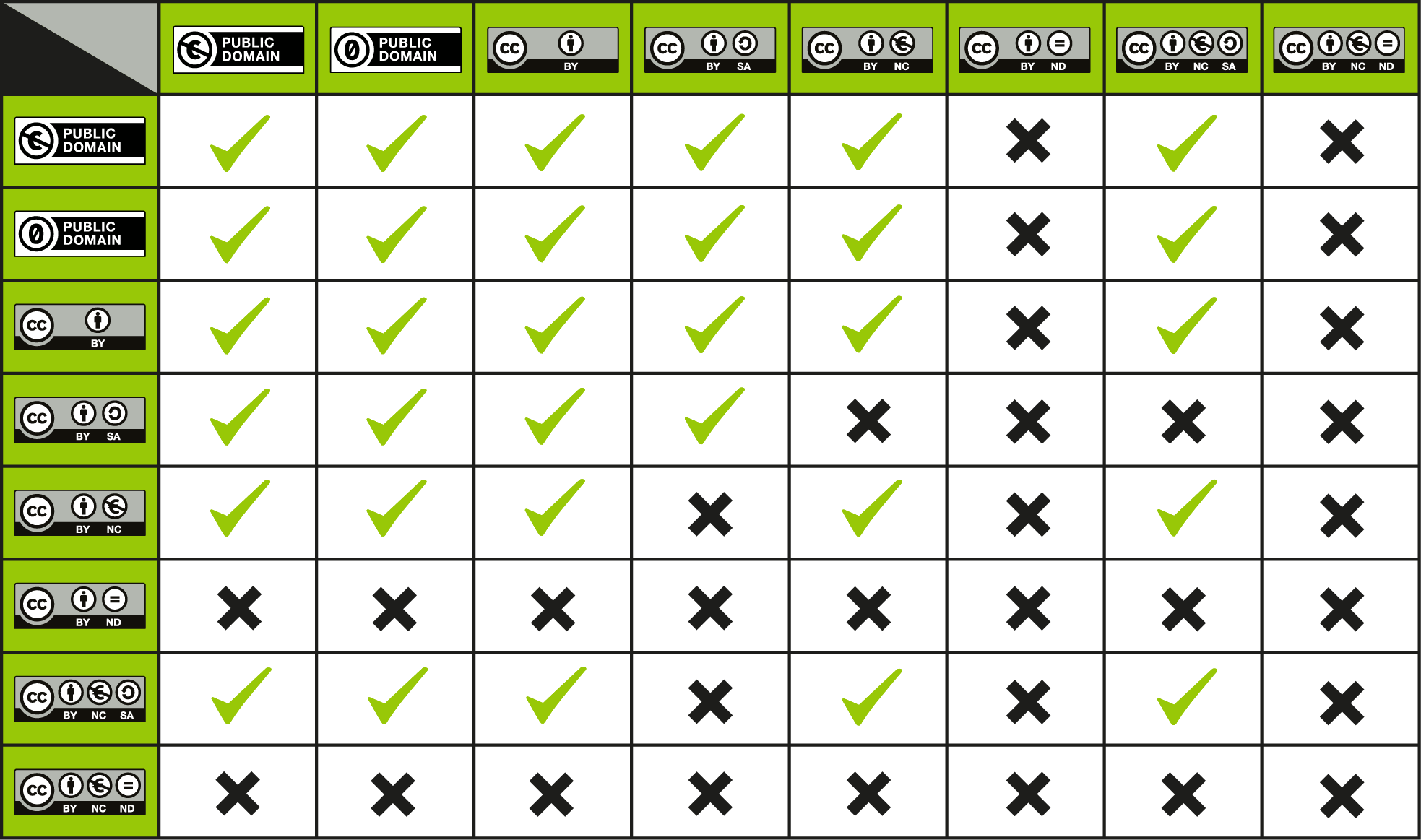 CC_License_Compatibility_Chart.png