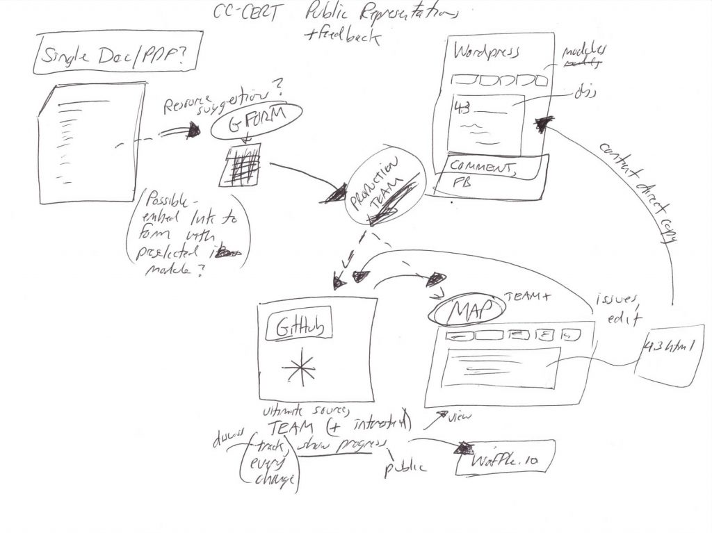 Alan's sketch of a certification draft publishing / feedback system