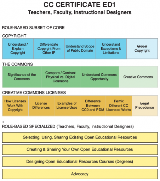 Diagram for Educator Certificate