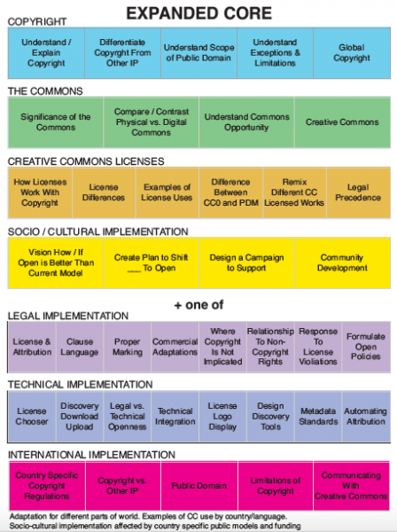 CORE Units of Learning