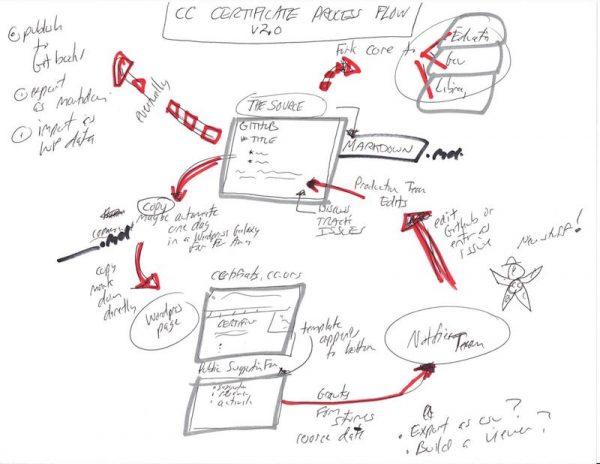 cc-cert-flow-v2