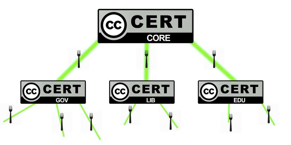 cc-cert-forks